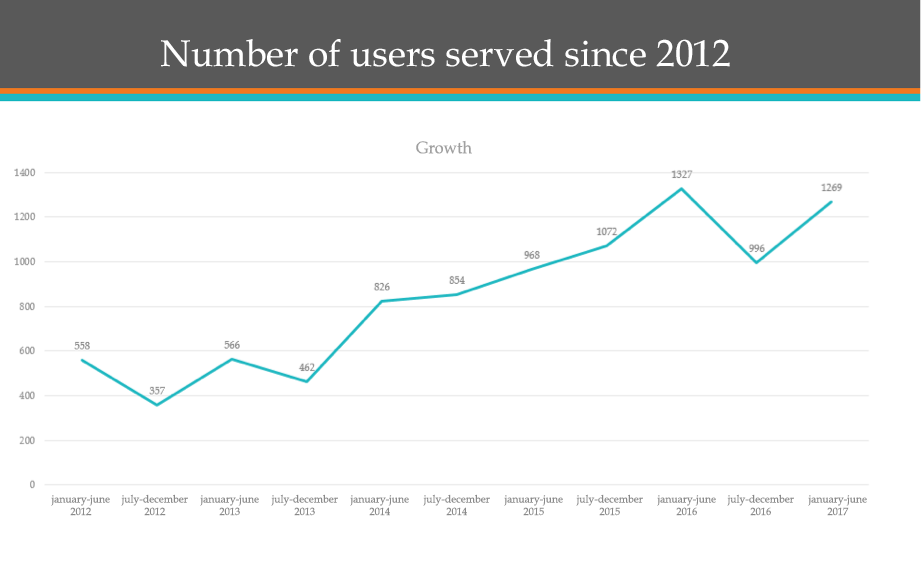 Users 2017